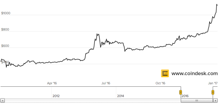 Bitcoin Price Graph 2016