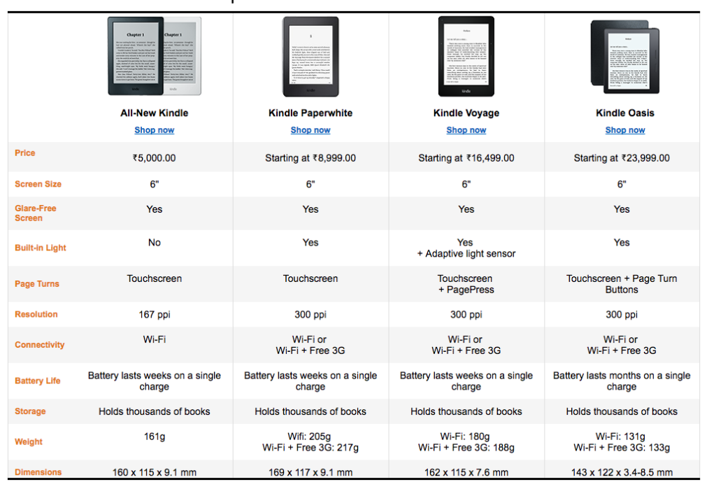 Amazon india kindle review kindle vs kindle paperwhite vs